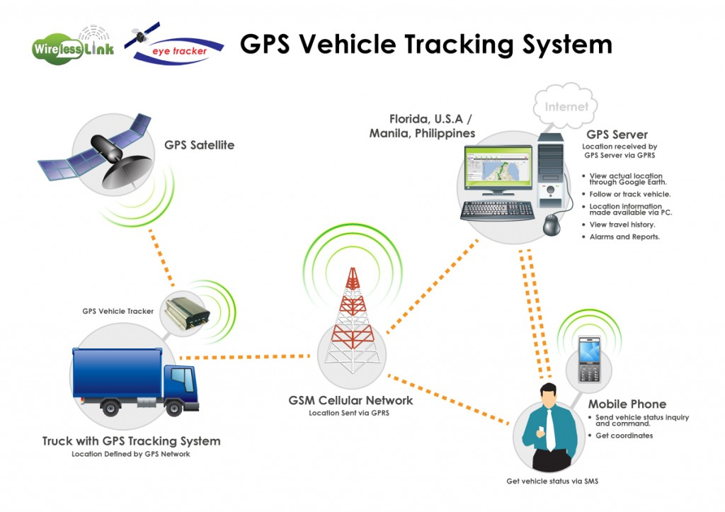 GPS-Vehicle-Tracker